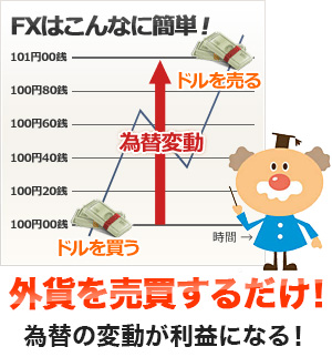 FXはこんなに簡単!外貨を売買するだけ!為替の変動が利益になる!