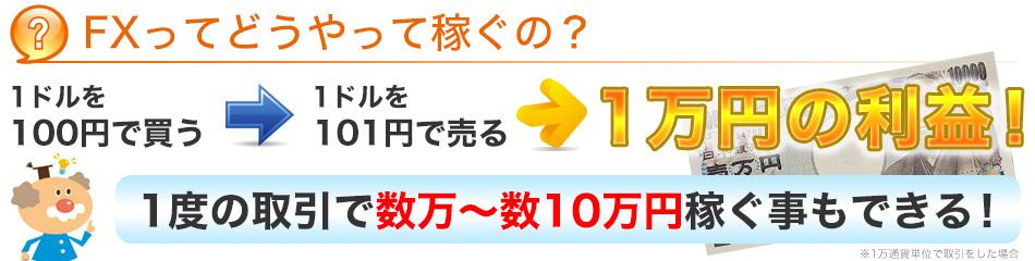 FXってどうやって稼ぐの?1ドル100円で買って101円で売ると1万円の利益。一度の取引で数万~数10万円稼ぐこともできる!